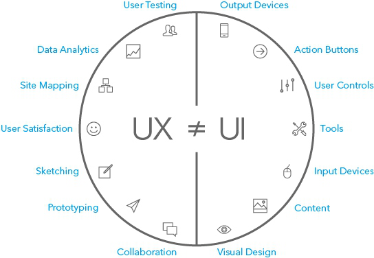What is User Experience? What Makes a Good UX Design?
