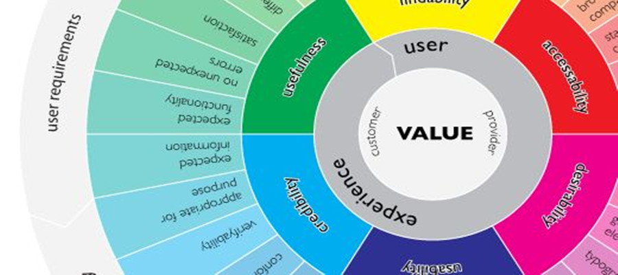 the-value-of-ux