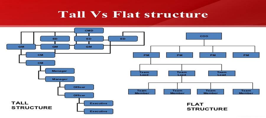 flat management