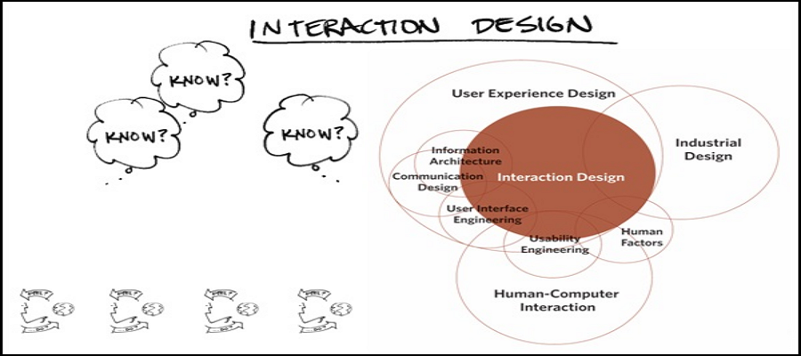 basic knowledge of interaction design