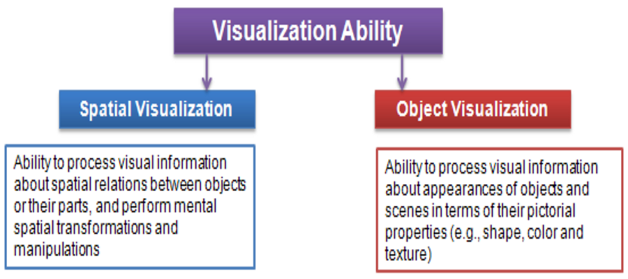 Visual ability