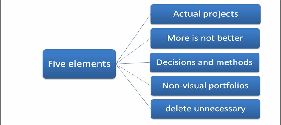 Five elements of portfolios
