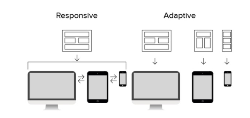 difference-between-responsive-adaptive-design-image