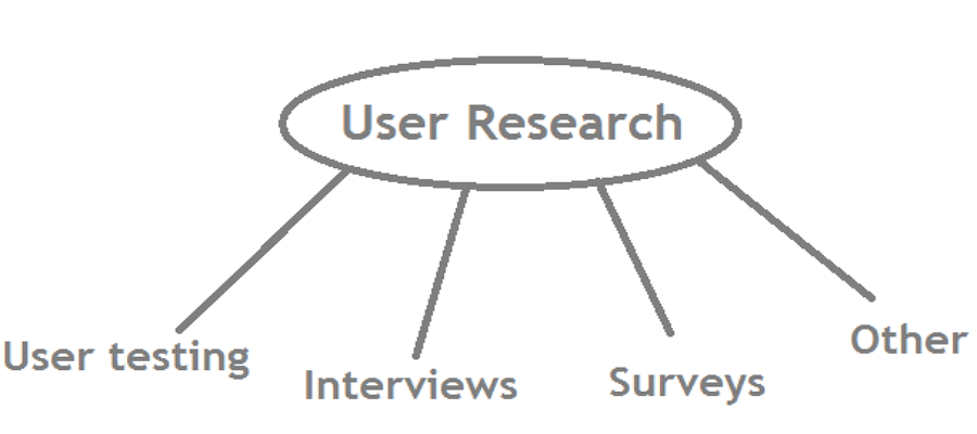 methods of user research