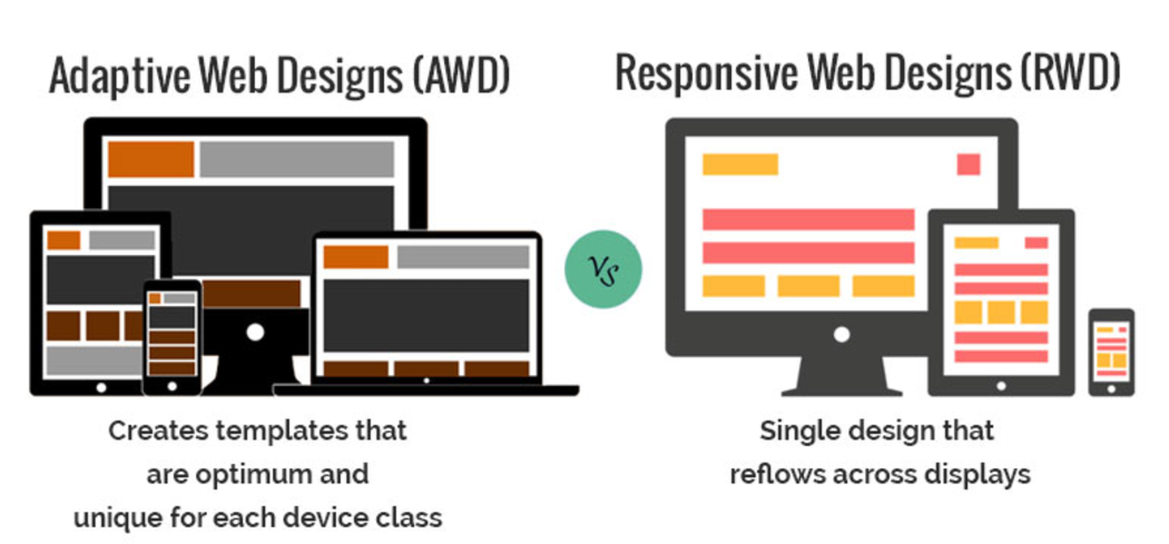 What Is The Difference Between An Adaptive Design And A Responsive Design Fortran House Magazine