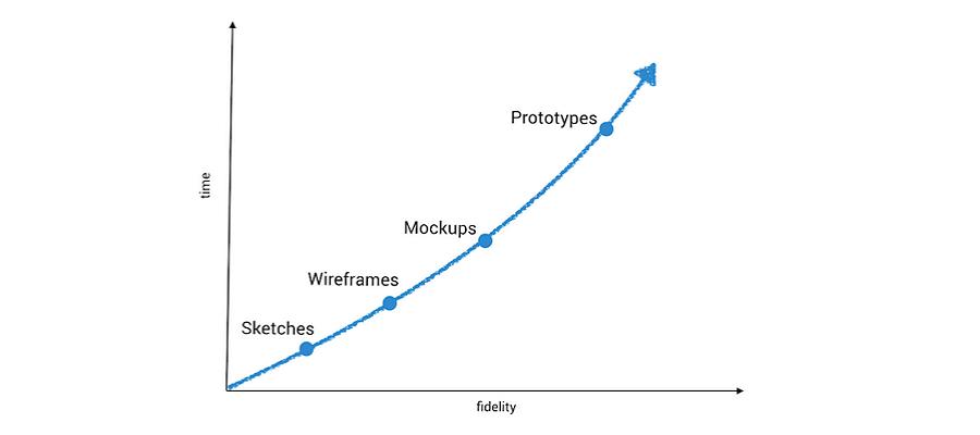 wireframe vs mockup vs prototype  u0026 selection of