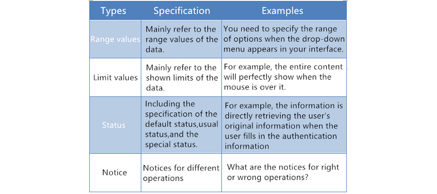 Interaction specification