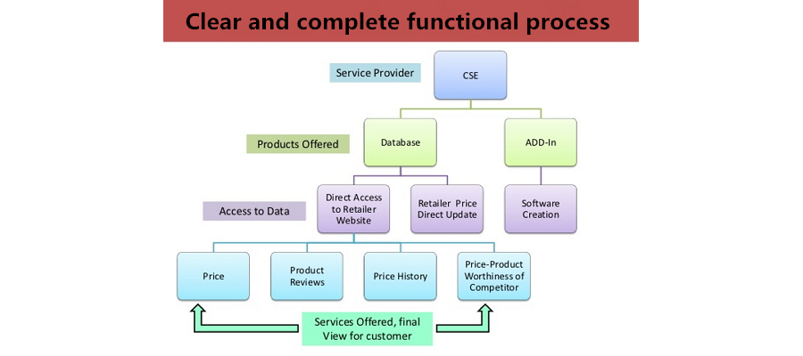 Clear and complete functional process