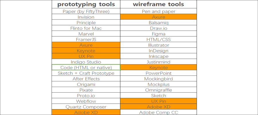 A Look at the Prototyping Tool Competition from Adobe