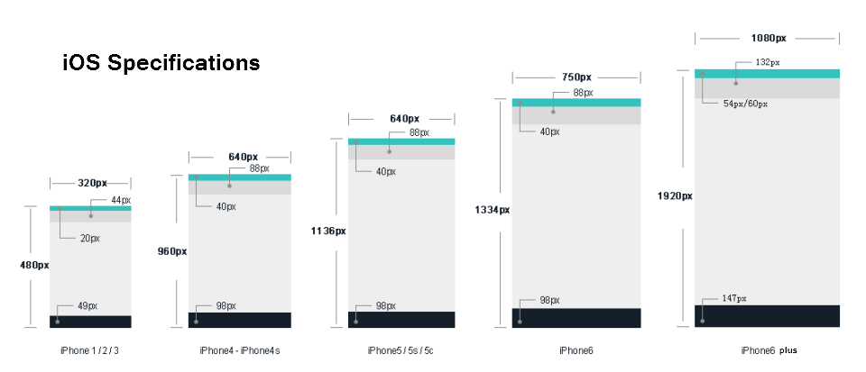 ios specifications
