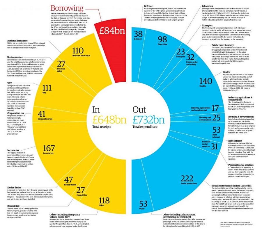 Pie Charts Infographic
