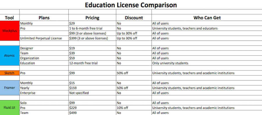Education-license-comparison-image