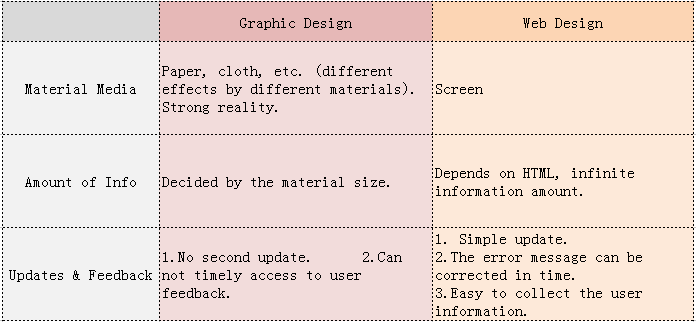 Information carrier between web design and graphic design