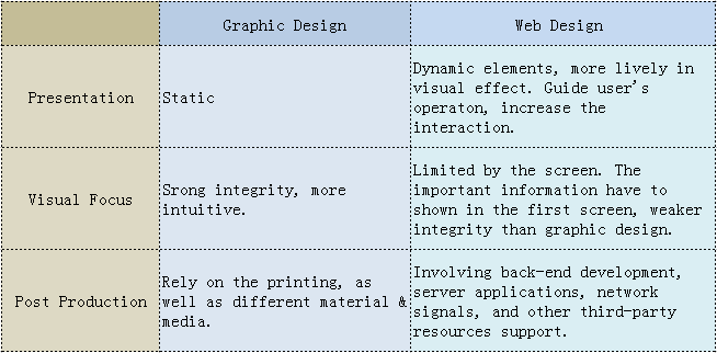 Presentation methods between web design and graphic design