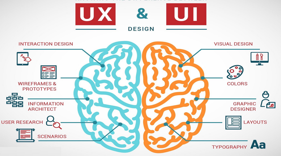 UX design VS UI design