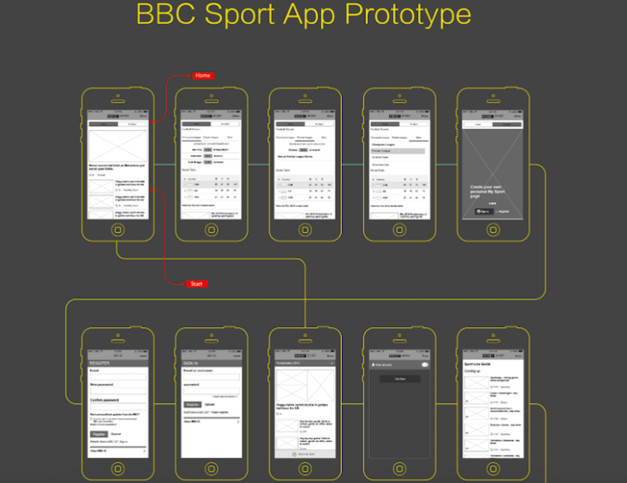 BBC Sports App Prototype