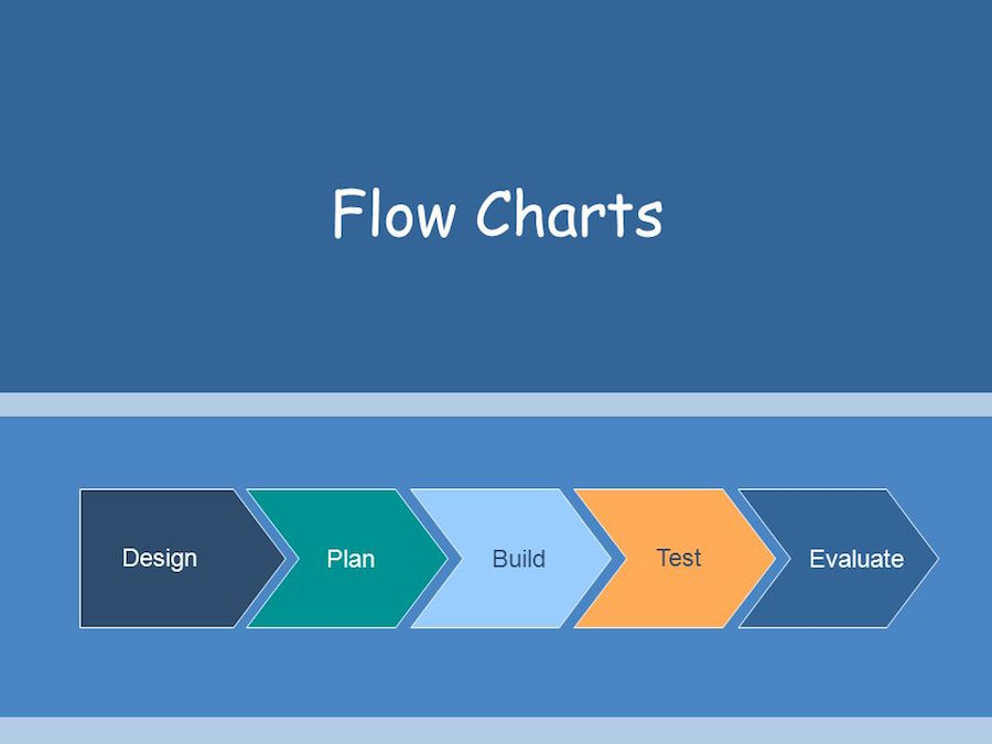 What Is a Flowchart Design?