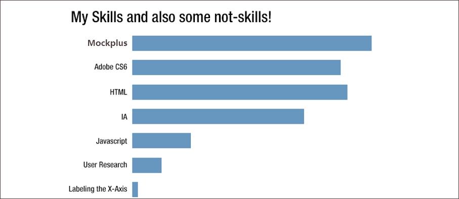 Skills graph