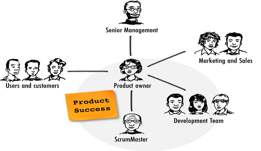 Product Success