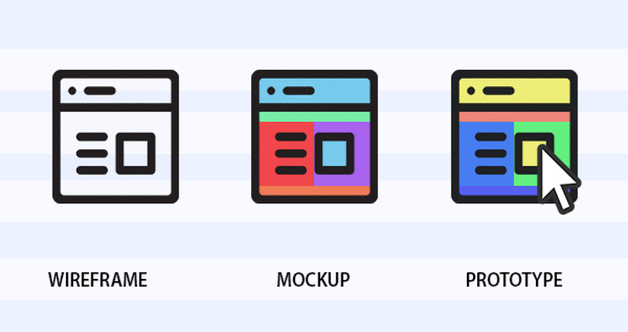 Wireframe vs Mockup vs Prototype, What's the Difference?