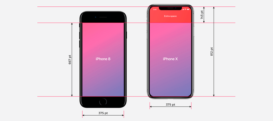 Phone X screen dimensions compared to the iPhone 8