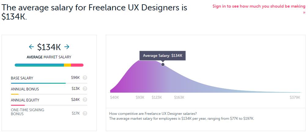 Freelance ux designer salary.png