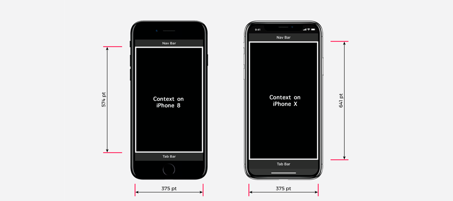 iPhone X resolution if compared to the iPhone 8
