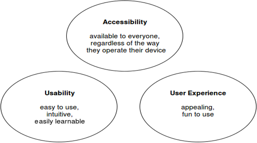 Accessibility-UX-Usability