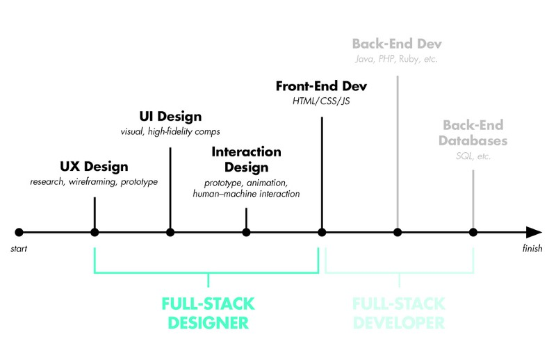 Full stack designer vs. full stack developer