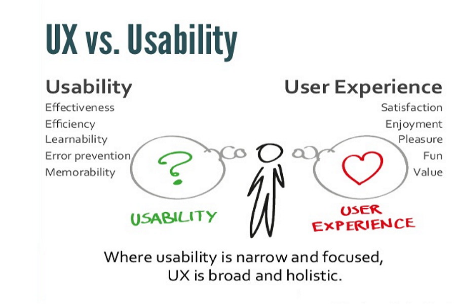 UX VS Usability