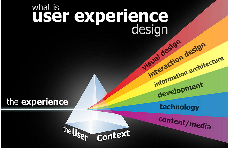 How much do you know about UX design