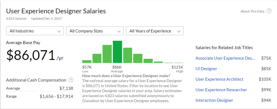 UX Designer Salary