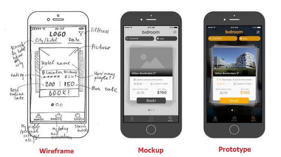 The Differences Between Wireframe, Mockup and Prototype