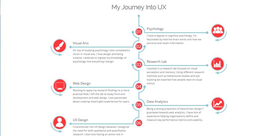 best ux designer portfolio site christina richardson