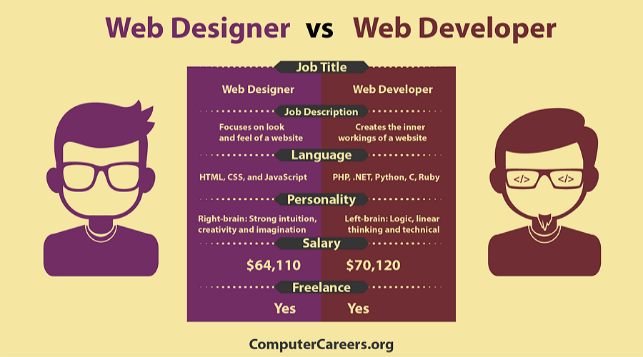 Web-Designer-vs-Web-Developer.png