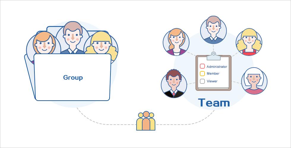 Mockplus Team Management and Collaboration