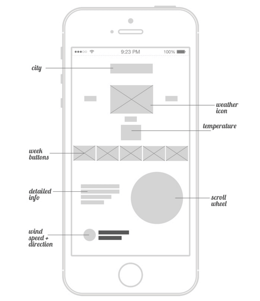 23 best mobile app and website wireframe examples for inspiration