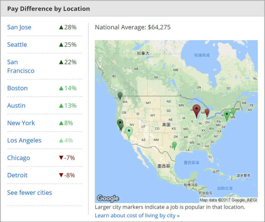 How much a user interface designer in different regions of USA make?