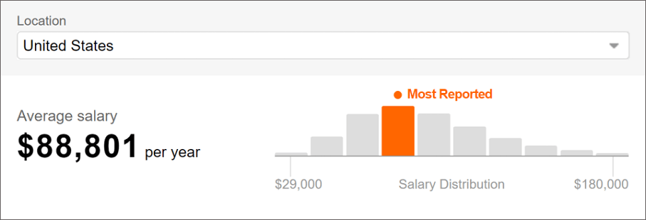 user interface designer salary