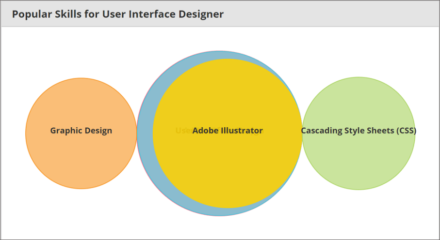 What skills a user interface designer must master to gain higher salary?