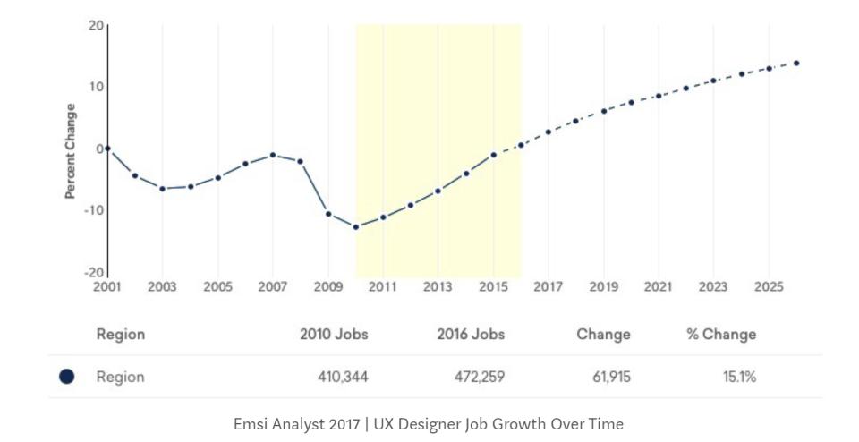 UX designer future prospect