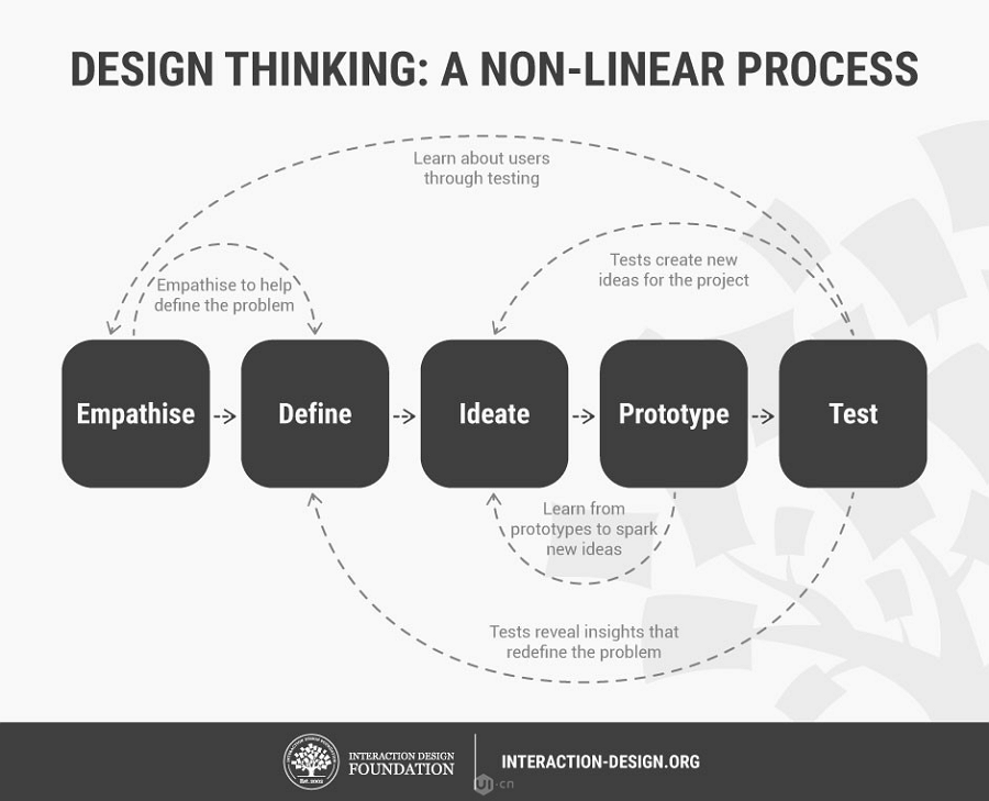 5 Design Thinking Stages