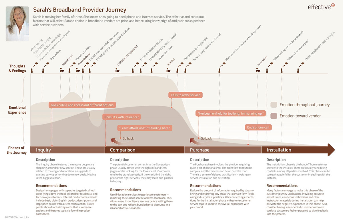 User journey map can be a great foundation for your user flows
