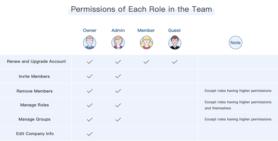 Set Roles for Team Members and Manage Their Permissions