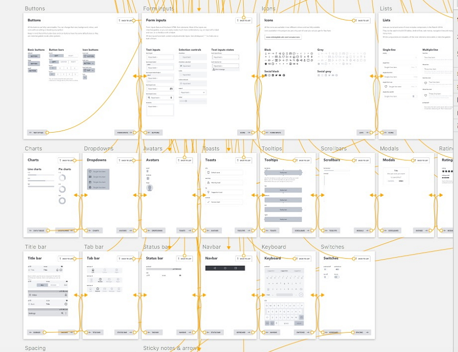 Wireframing UX Kit Sketch Resource