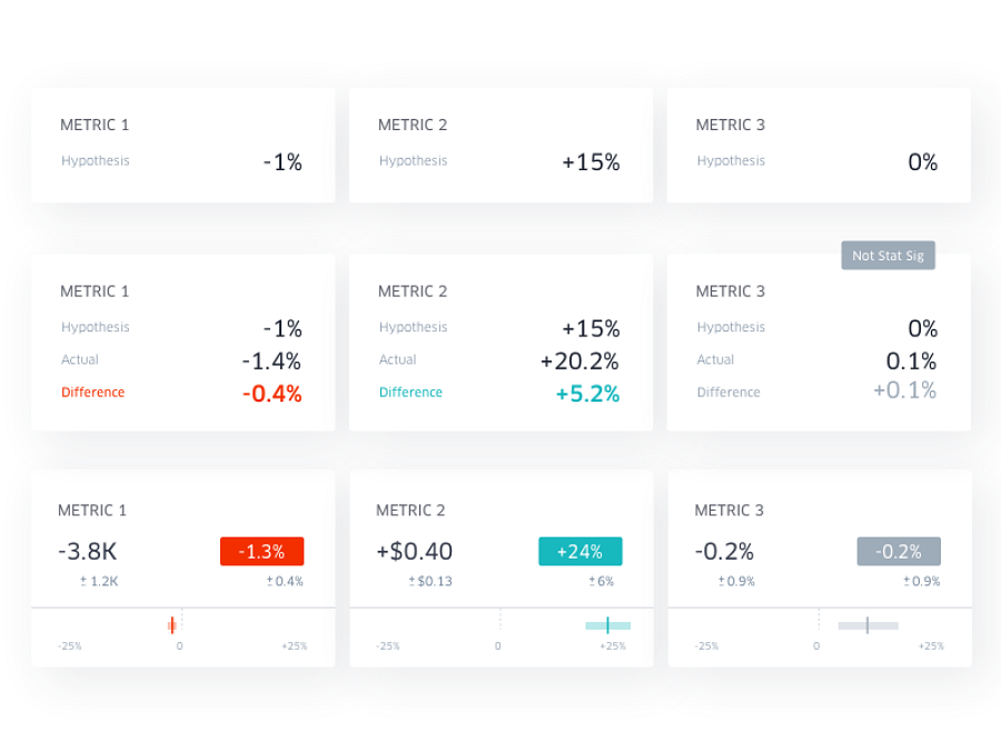 Card ui design - experimentation analysis performance summary
