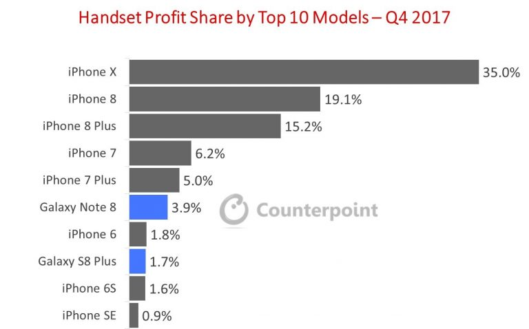 the Total Handset Industry Profits in Q4 2017