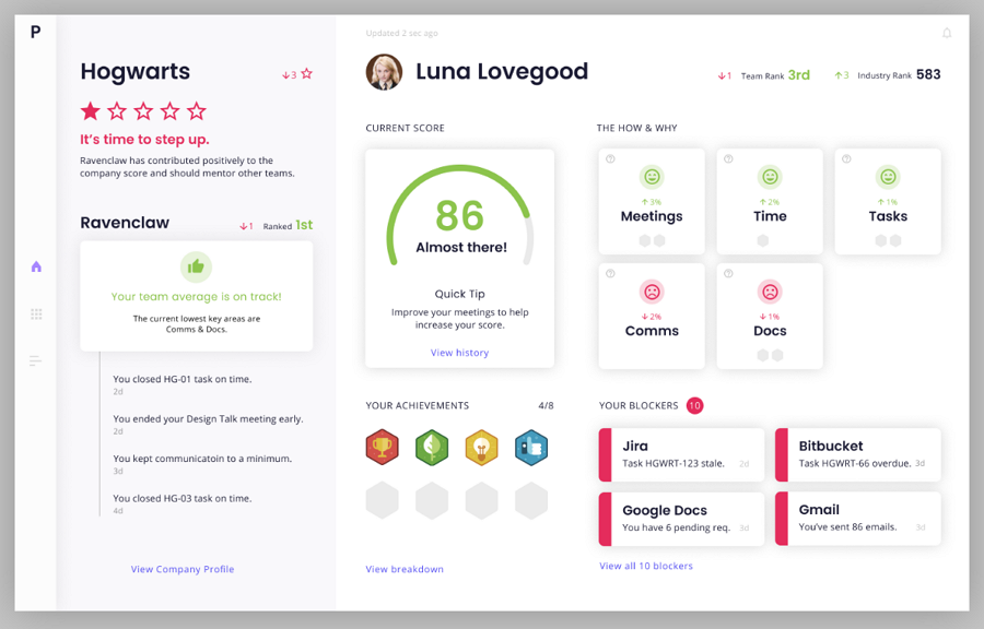 Dashboard for Rate and Rank Company