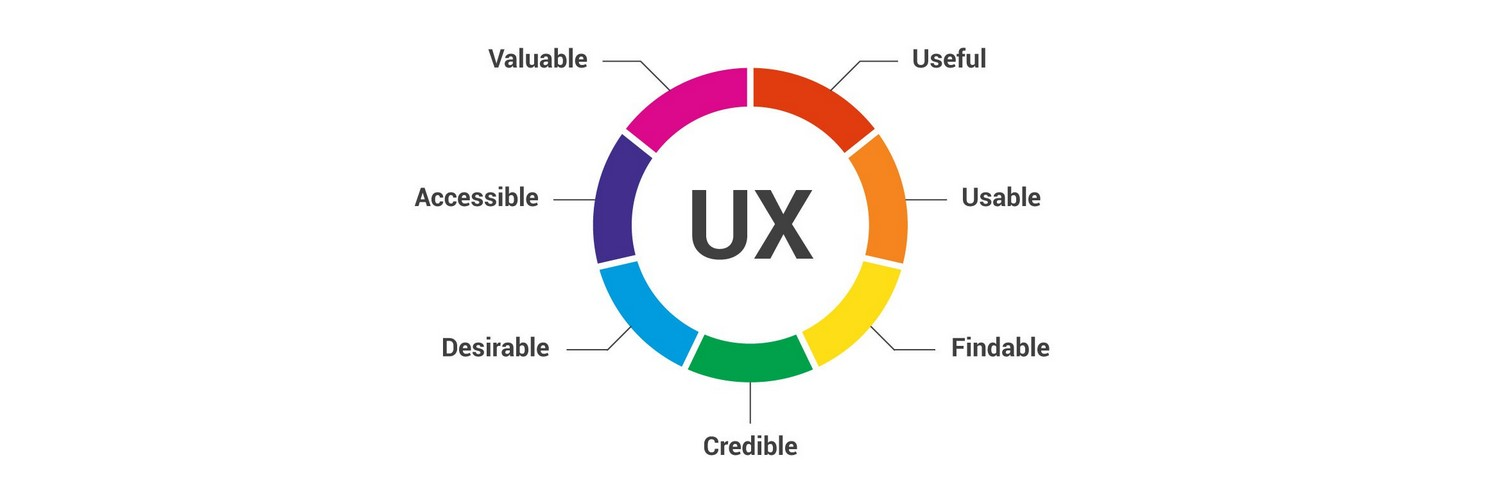 UX design definition