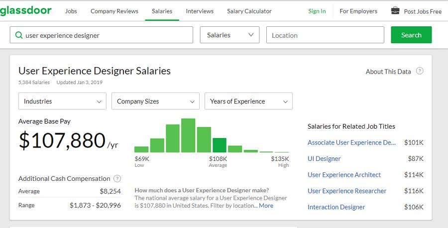 Impressive UX Designer Salary